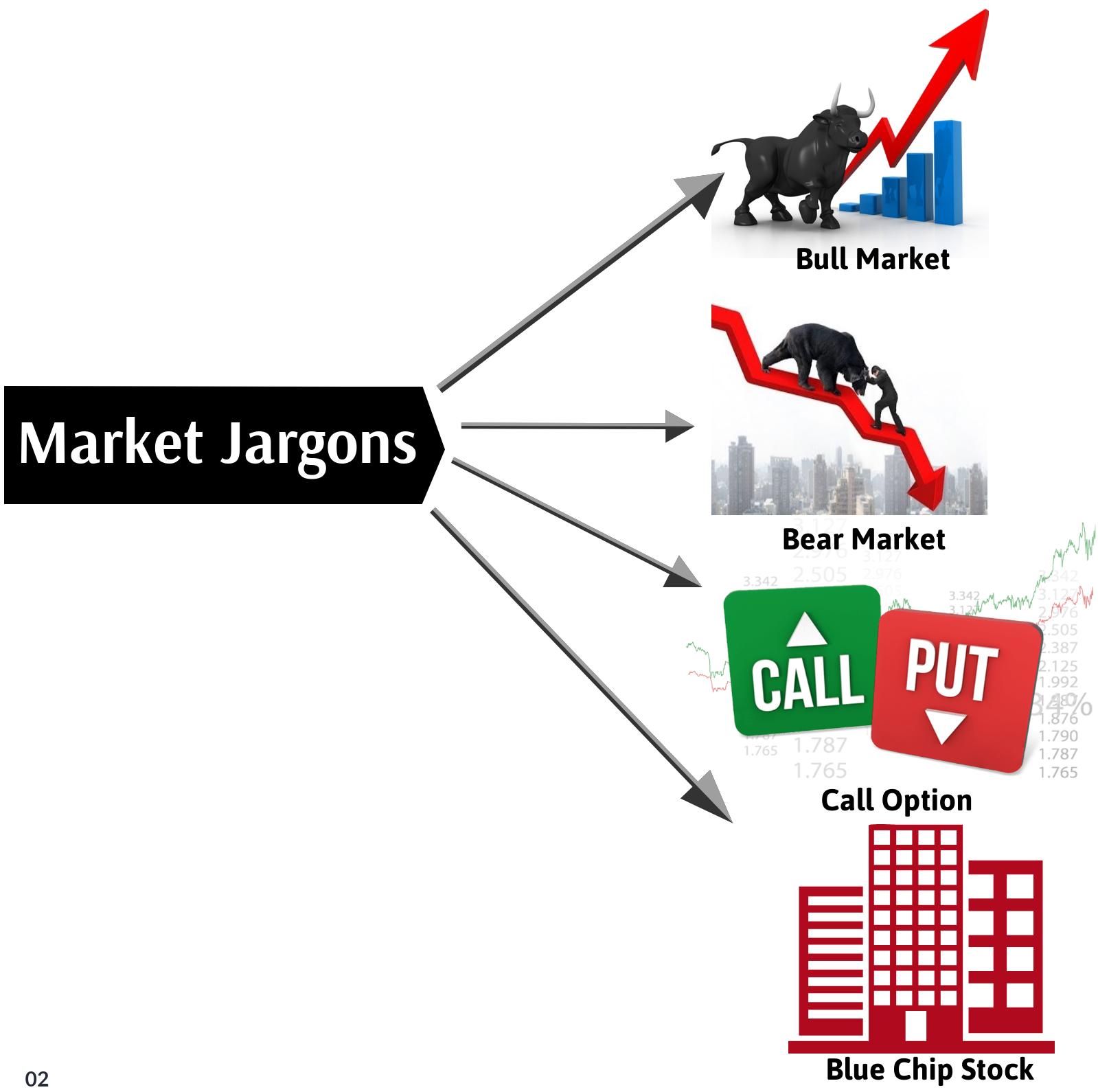 Market Jargons